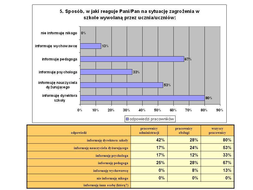 odpowiedź pracownicy administracji pracownicy obsługi wszyscy pracownicy informuję dyrektora szkoły 42%28%80% informuję nauczyciela dyżurującego 17%24