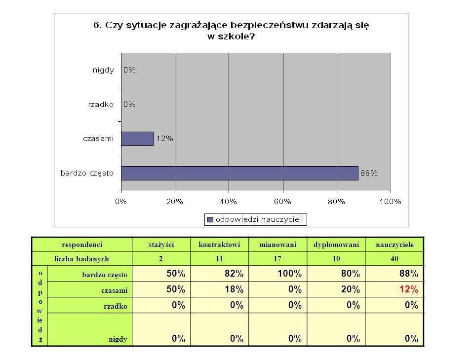 respondenci stażyścikontraktowimianowanidyplomowaninauczyciele liczba badanych 211171040 o d p o w ie d ź bardzo często 50%82%100%80%88% czasami 50%18