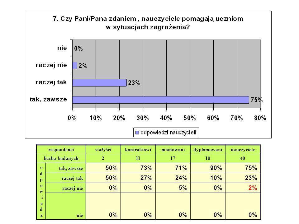 respondencistażyścikontraktowimianowanidyplomowaninauczyciele liczba badanych211171040 odpowiedźodpowiedź tak, zawsze 50%73%71%90%75% raczej tak 50%27
