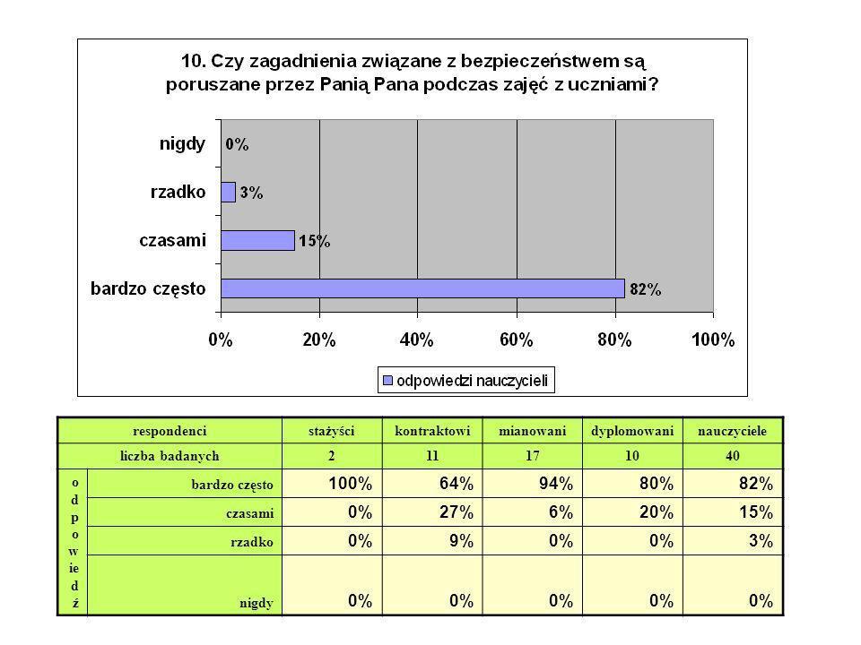 respondenci stażyścikontraktowimianowanidyplomowaninauczyciele liczba badanych 211171040 o d p o w ie d ź bardzo często 100%64%94%80%82% czasami 0%27%