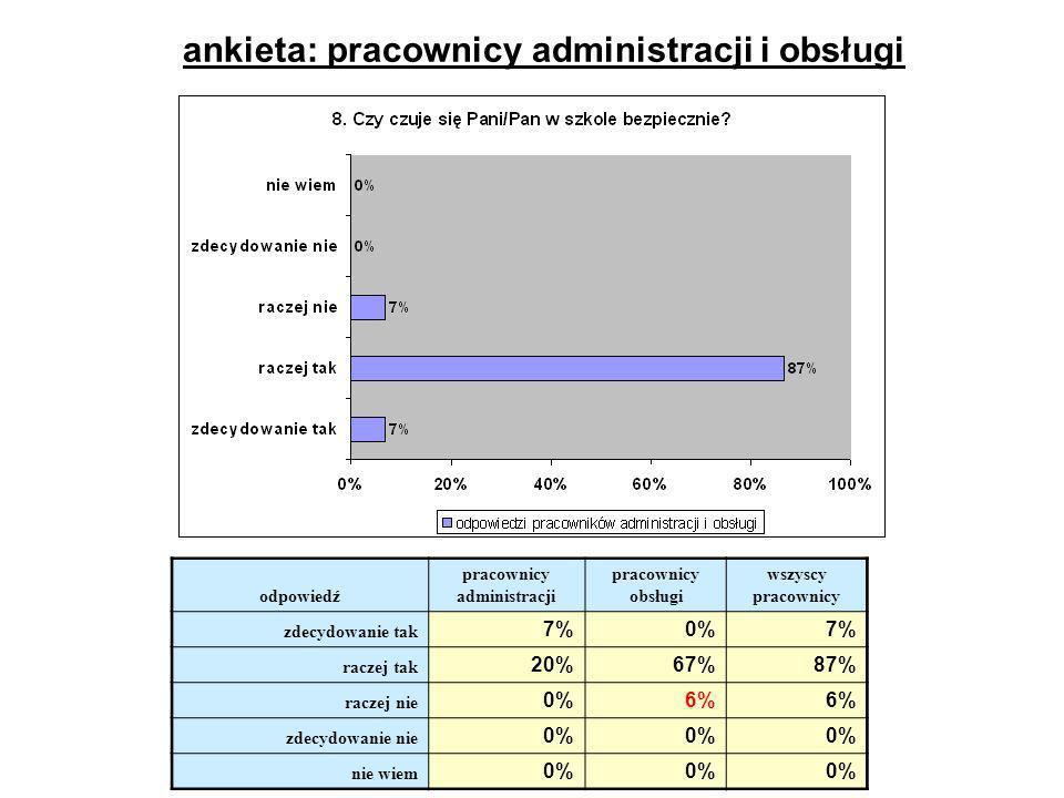 ankieta: pracownicy administracji i obsługi odpowiedź pracownicy administracji pracownicy obsługi wszyscy pracownicy zdecydowanie tak 7%0%7% raczej ta