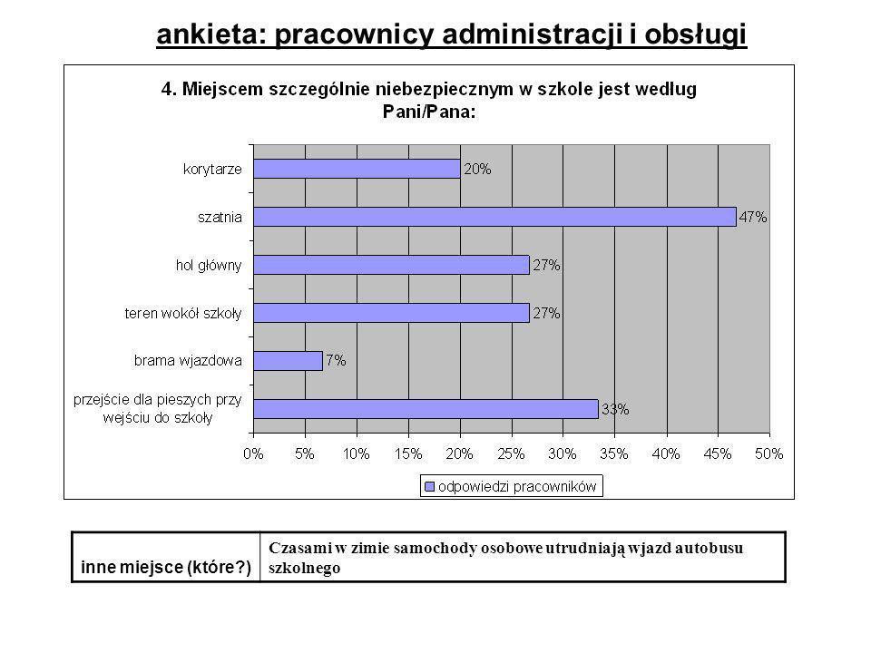 ankieta: pracownicy administracji i obsługi inne miejsce (które?) Czasami w zimie samochody osobowe utrudniają wjazd autobusu szkolnego