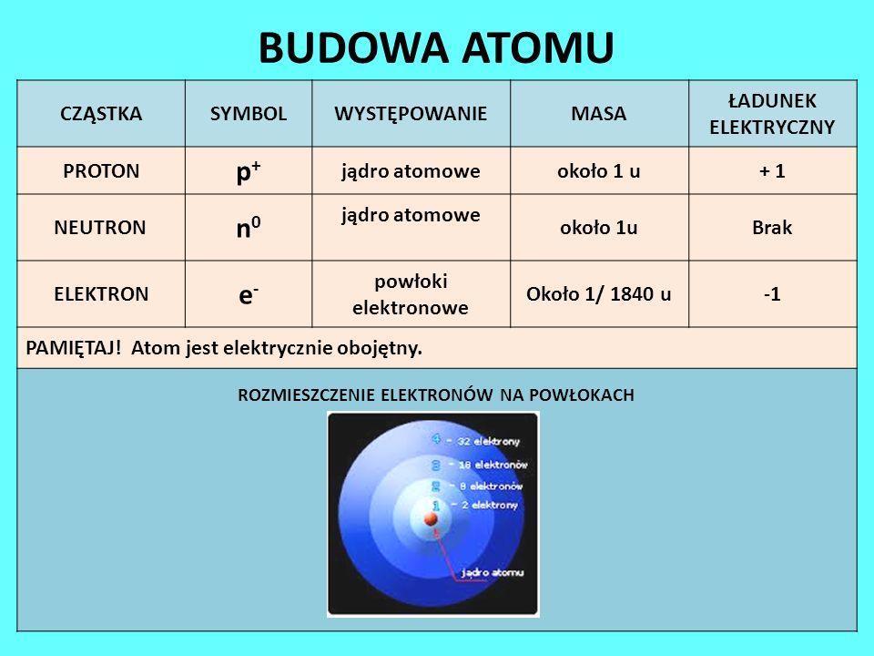 BUDOWA ATOMU CZĄSTKASYMBOLWYSTĘPOWANIEMASA ŁADUNEK ELEKTRYCZNY PROTON p+p+ jądro atomoweokoło 1 u+ 1 NEUTRON n0n0 jądro atomowe około 1uBrak ELEKTRON