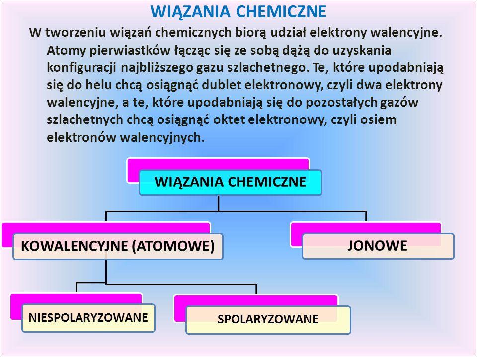 WIĄZANIA CHEMICZNE W tworzeniu wiązań chemicznych biorą udział elektrony walencyjne. Atomy pierwiastków łącząc się ze sobą dążą do uzyskania konfigura