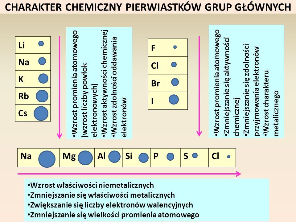 CHARAKTER CHEMICZNY PIERWIASTKÓW GRUP GŁÓWNYCH Li Na K Rb Cs F Cl Br I NaMgAlSiPSCl Wzrost promienia atomowego (wzrost liczby powłok elektronowych) Wz