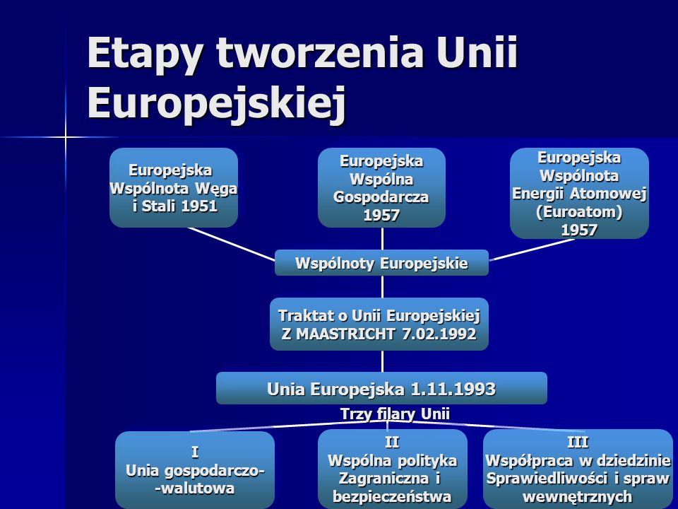 Etapy tworzenia Unii Europejskiej Europejska Wspólnota Węga i Stali 1951 i Stali 1951Europejska Wspólnota Węga i Stali 1951 i Stali 1951EuropejskaWspó