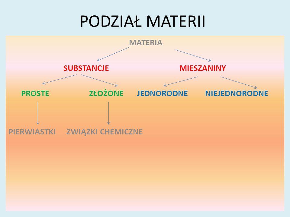 PODZIAŁ MATERII MATERIA SUBSTANCJEMIESZANINY PROSTE ZŁOŻONEJEDNORODNE NIEJEDNORODNE PIERWIASTKIZWIĄZKI CHEMICZNE