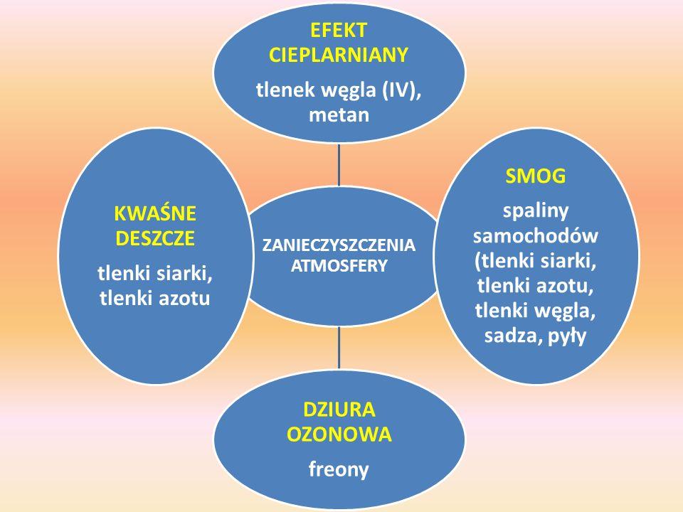 ZANIECZYSZCZENIA ATMOSFERY EFEKT CIEPLARNIANY tlenek węgla (IV), metan SMOG spaliny samochodów (tlenki siarki, tlenki azotu, tlenki węgla, sadza, pyły