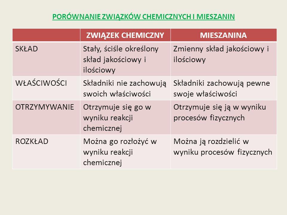 PORÓWNANIE ZWIĄZKÓW CHEMICZNYCH I MIESZANIN ZWIĄZEK CHEMICZNYMIESZANINA SKŁADStały, ściśle określony skład jakościowy i ilościowy Zmienny skład jakośc
