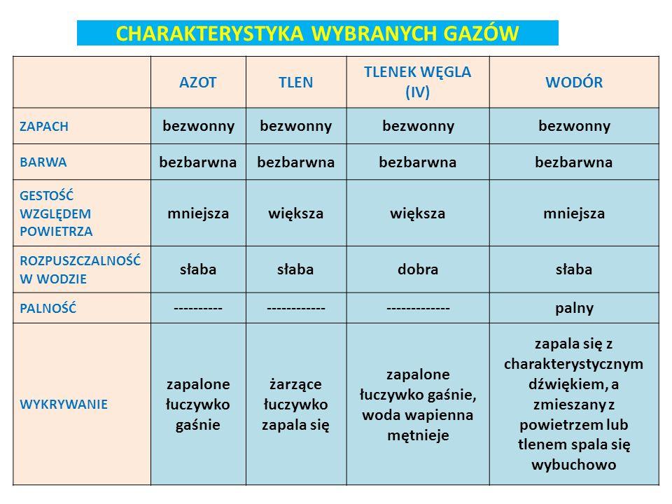CHARAKTERYSTYKA WYBRANYCH GAZÓW AZOTTLEN TLENEK WĘGLA (IV) WODÓR ZAPACH bezwonny BARWA bezbarwna GESTOŚĆ WZGLĘDEM POWIETRZA mniejszawiększa mniejsza R