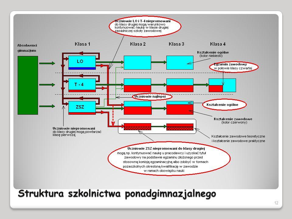 Struktura szkolnictwa ponadgimnazjalnego 12