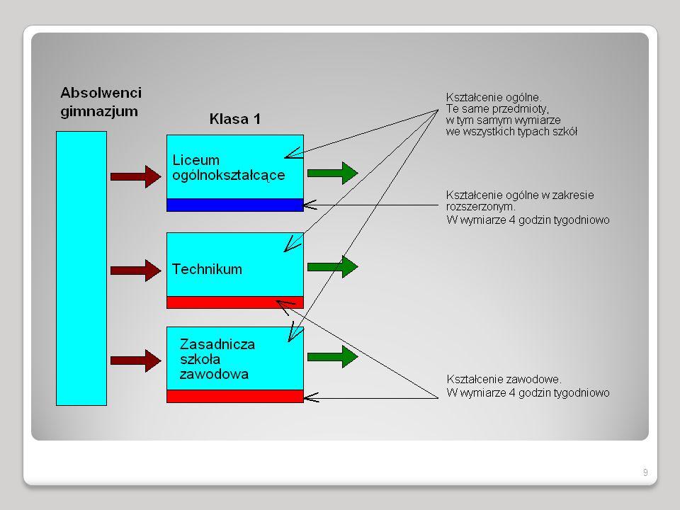 Programy nauczania Nauczyciel będzie mógł sam napisać program dla klas, w których uczy albo korzystać z programów dostosowanych przez innych autorów do nowej podstawy programowej w wersji oryginalnej bądź zmodyfikowanej na potrzeby swojej klasy.