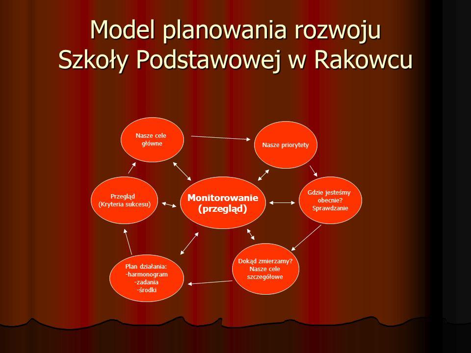 Model planowania rozwoju Szkoły Podstawowej w Rakowcu Monitorowanie (przegląd) Nasze cele główne Nasze priorytety Gdzie jesteśmy obecnie? Sprawdzanie