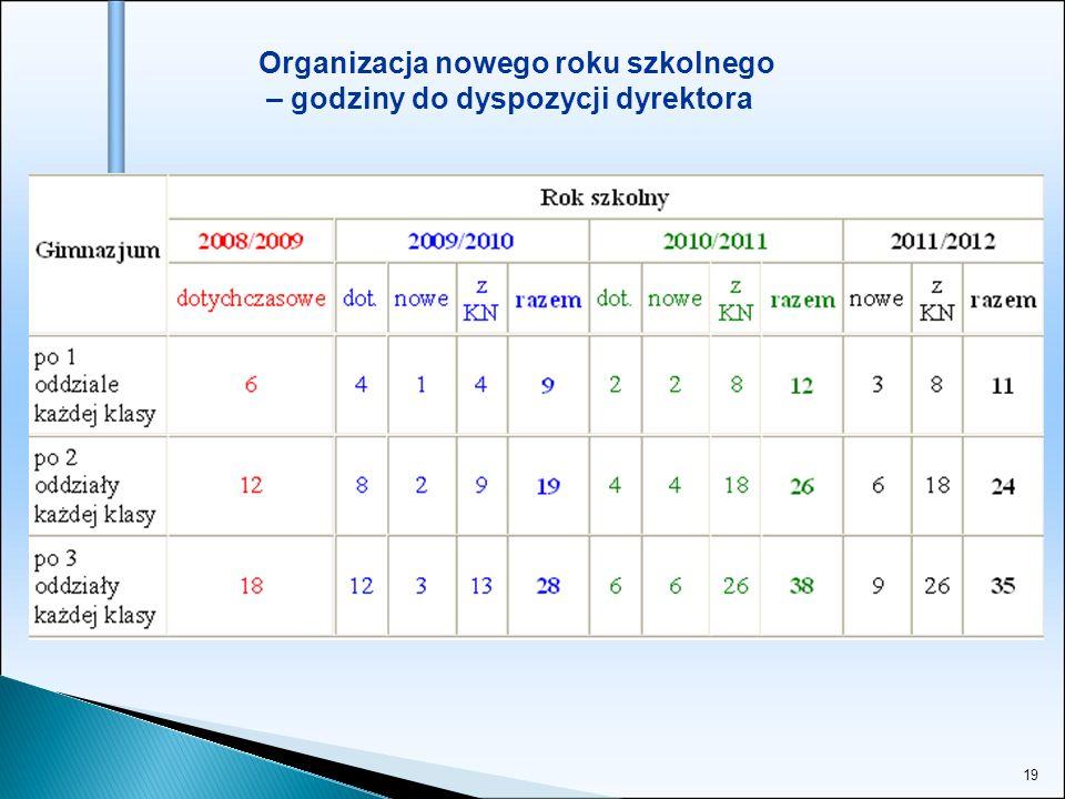 19 Organizacja nowego roku szkolnego – godziny do dyspozycji dyrektora