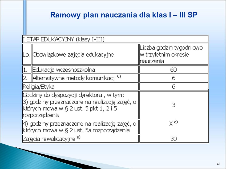 41 Ramowy plan nauczania dla klas I – III SP