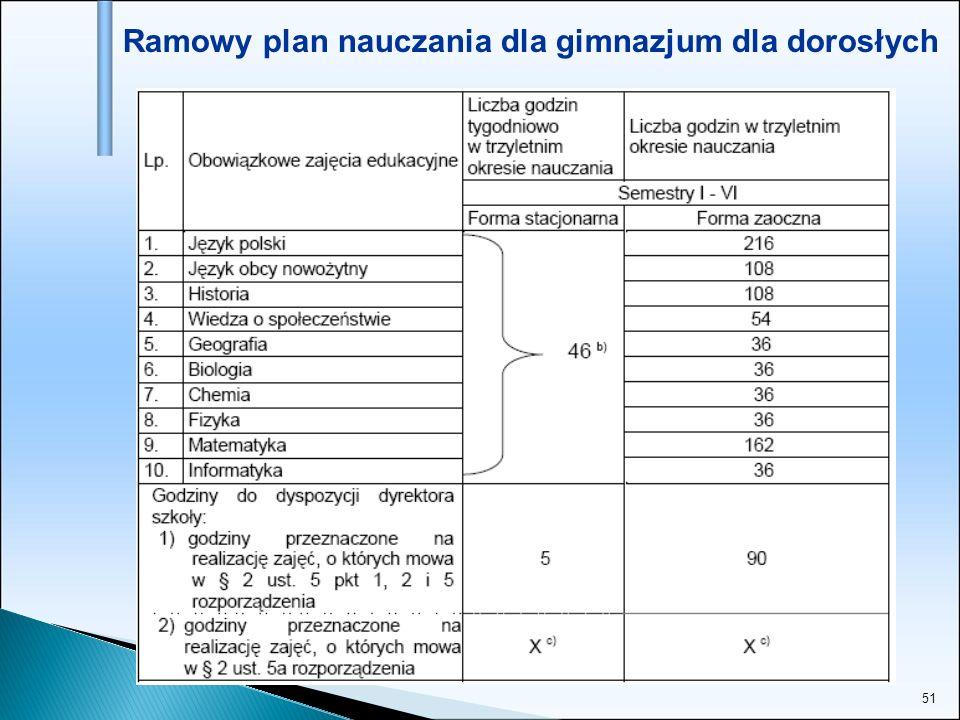 51 Ramowy plan nauczania dla gimnazjum dla dorosłych
