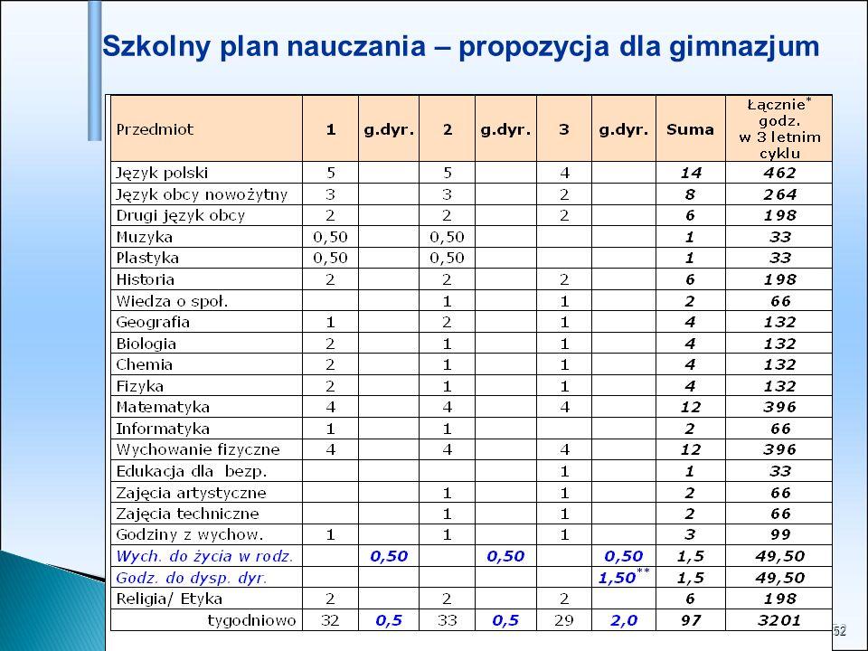 52 Szkolny plan nauczania – propozycja dla gimnazjum