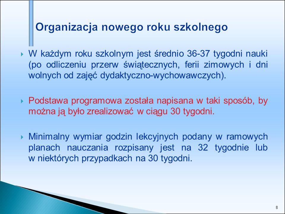 49 W 3- letnim okresie nauczania klasa powinna mieć zorganizowane co najmniej: - 450 godzin języka polskiego, - 450 godzin z dwóch języków obcych nowożytnych (godziny te mogą być dowolnie rozdzielone pomiędzy te języki), a w oddziałach dwujęzycznych - dodatkowo 190 godzin na język obcy nowożytny będący drugim językiem nauczania, - po 30 godzin muzyki i plastyki, - 190 godzin historii i 65 godzin wiedzy o społeczeństwie, - po130 godzin geografii, biologii, chemii, fizyki, - 385 godzin matematyki, - 65 godzin informatyki, - 385 godzin wychowania fizycznego, - 30 godzin edukacji dla bezpieczeństwa, - po 60 godzin zajęć artystycznych, zajęć technicznych, - 95 godzin z wychowawcą.