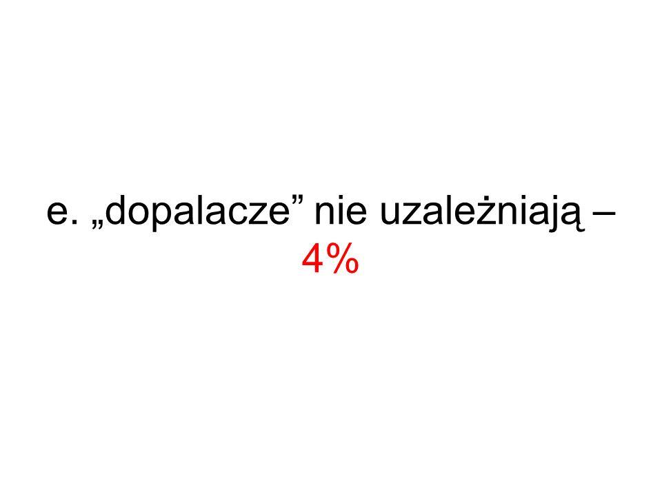 e. dopalacze nie uzależniają – 4%