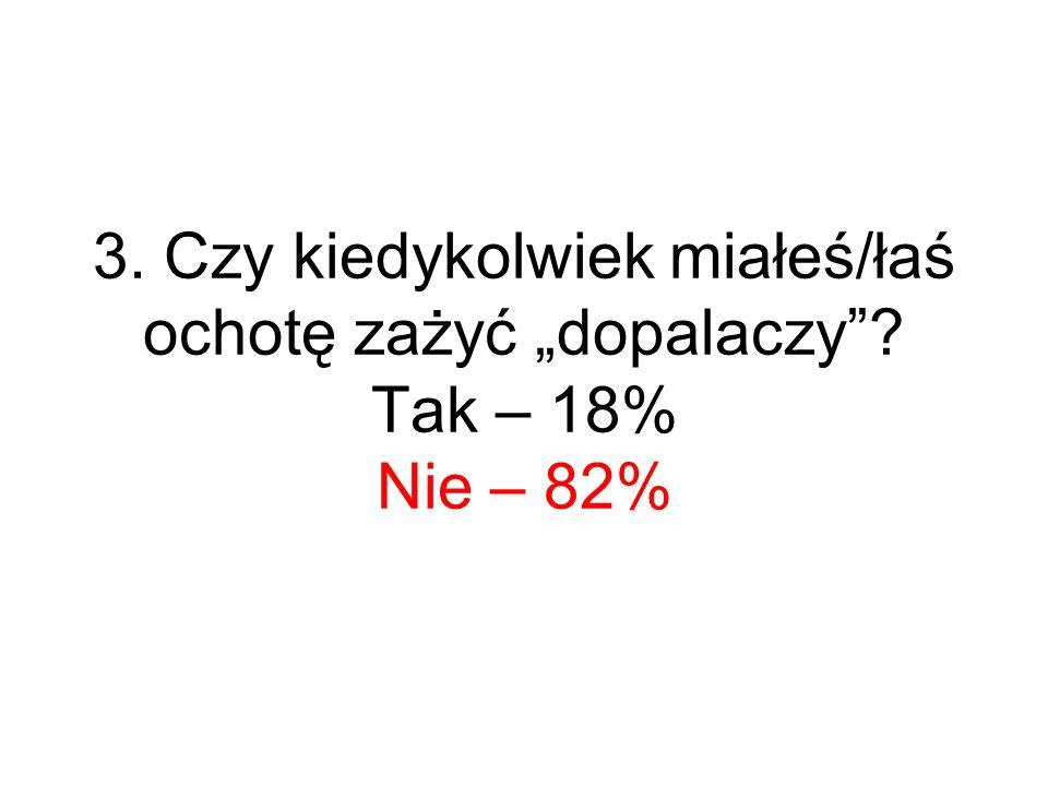 3. Czy kiedykolwiek miałeś/łaś ochotę zażyć dopalaczy? Tak – 18% Nie – 82%