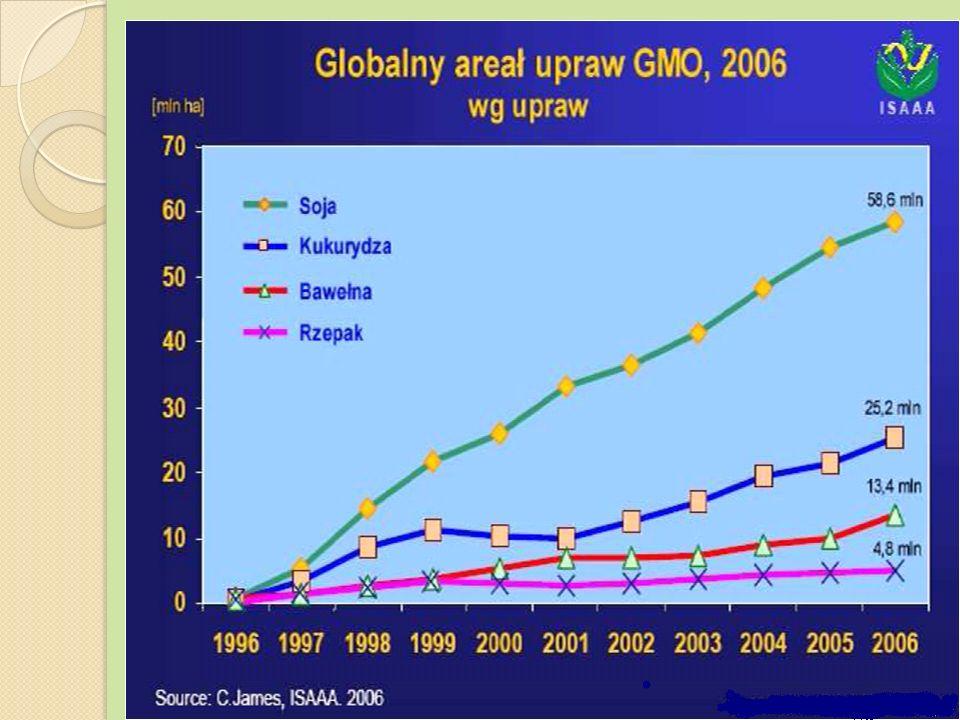 Zwolennicy podkreślają przede wszystkim to, że stosowanie nawozów sztucznych i chemicznych środków ochrony roślin niszczy bioróżnorodność w dużo większym stopniu niż GMO.