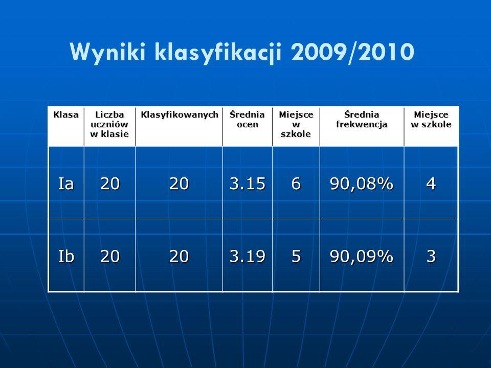Wyniki klasyfikacji 2009/2010 Klasa Liczba uczniów w klasie Klasyfikowanych Średnia ocen Miejsce w szkole Średnia frekwencja Miejsce w szkole Ia20203.15690,08%4 Ib20203.19590,09%3