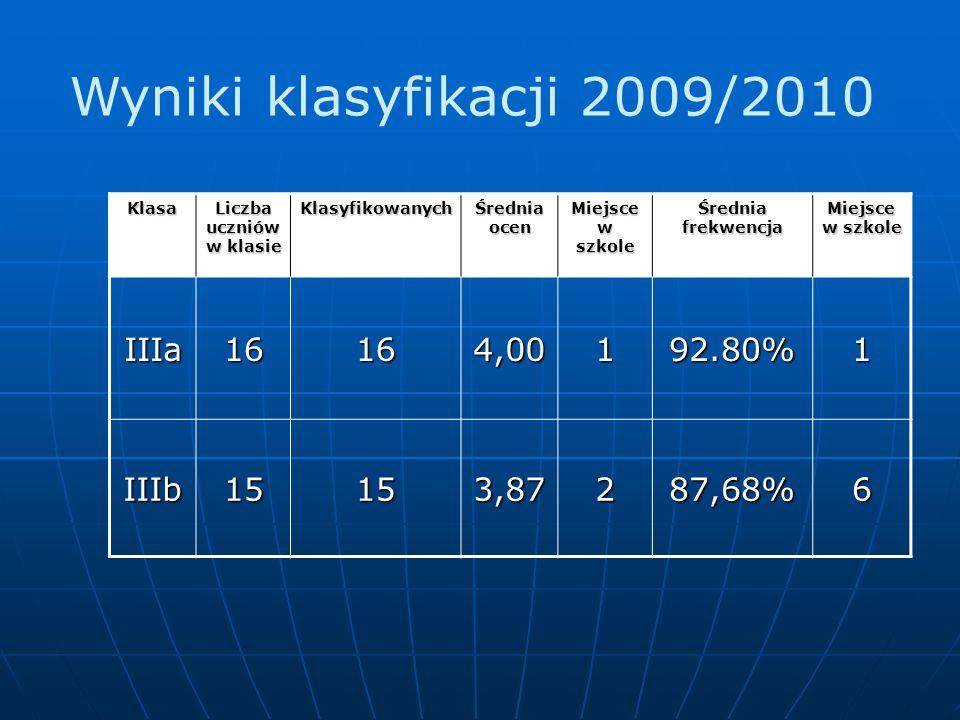 Wyniki klasyfikacji 2009/2010 Klasa Liczba uczniów w klasie Klasyfikowanych Średnia ocen Miejsce w szkole Średnia frekwencja Miejsce w szkole IIIa16164,00192.80%1 IIIb15153,87287,68%6
