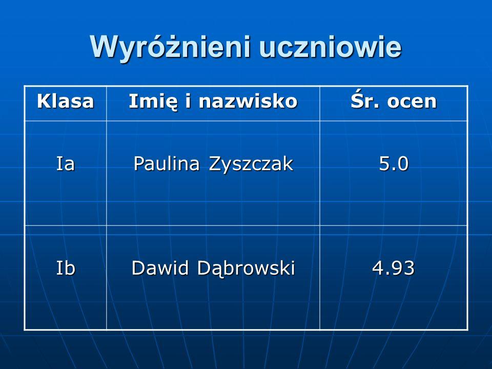Wyróżnieni uczniowie Klasa Imię i nazwisko Śr. ocen Ia Paulina Zyszczak 5.0 Ib Dawid Dąbrowski 4.93
