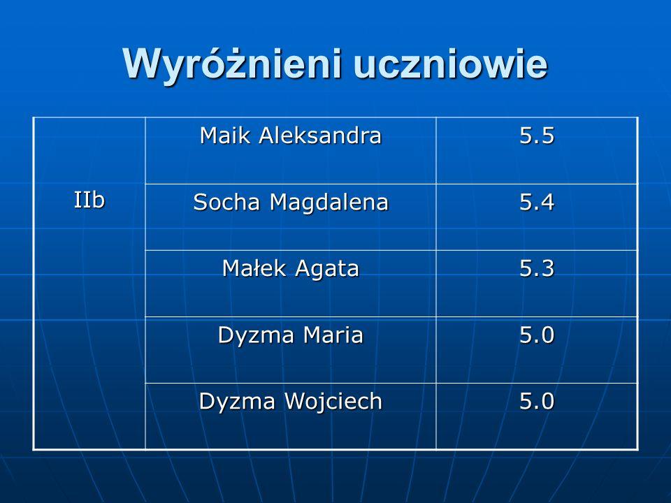 Wyróżnieni uczniowie IIb Maik Aleksandra 5.5 Socha Magdalena 5.4 Małek Agata 5.3 Dyzma Maria 5.0 Dyzma Wojciech 5.0