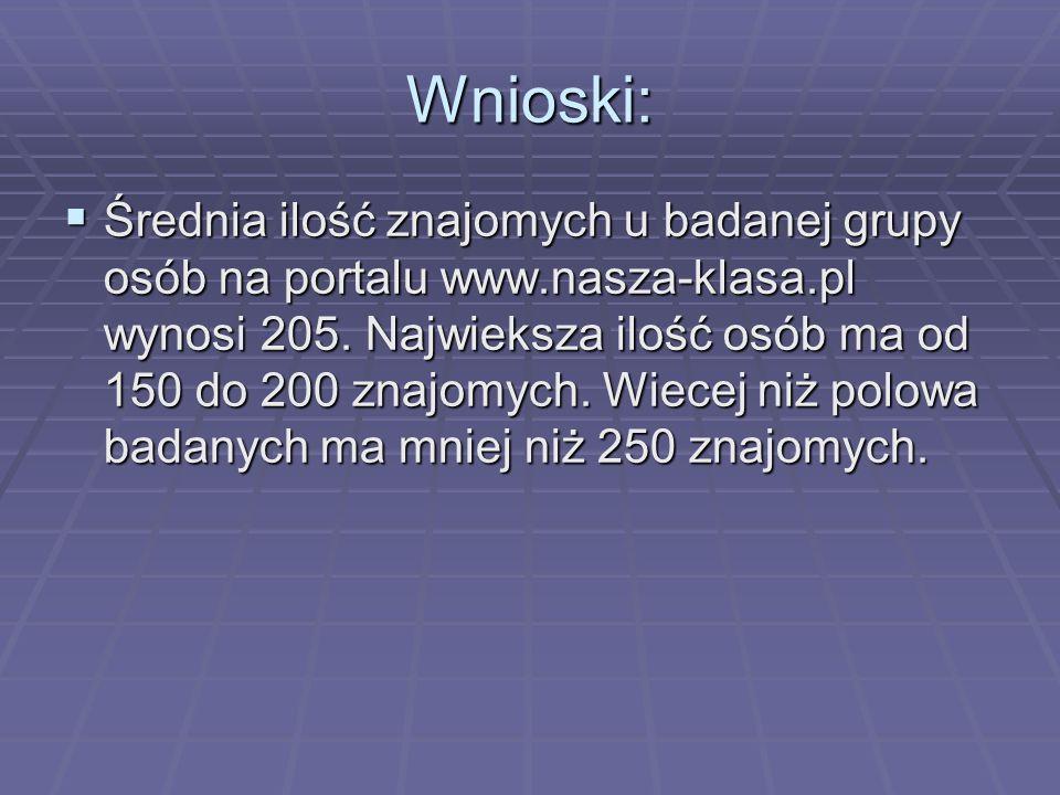 Wnioski: Średnia ilość znajomych u badanej grupy osób na portalu www.nasza-klasa.pl wynosi 205. Najwieksza ilość osób ma od 150 do 200 znajomych. Wiec