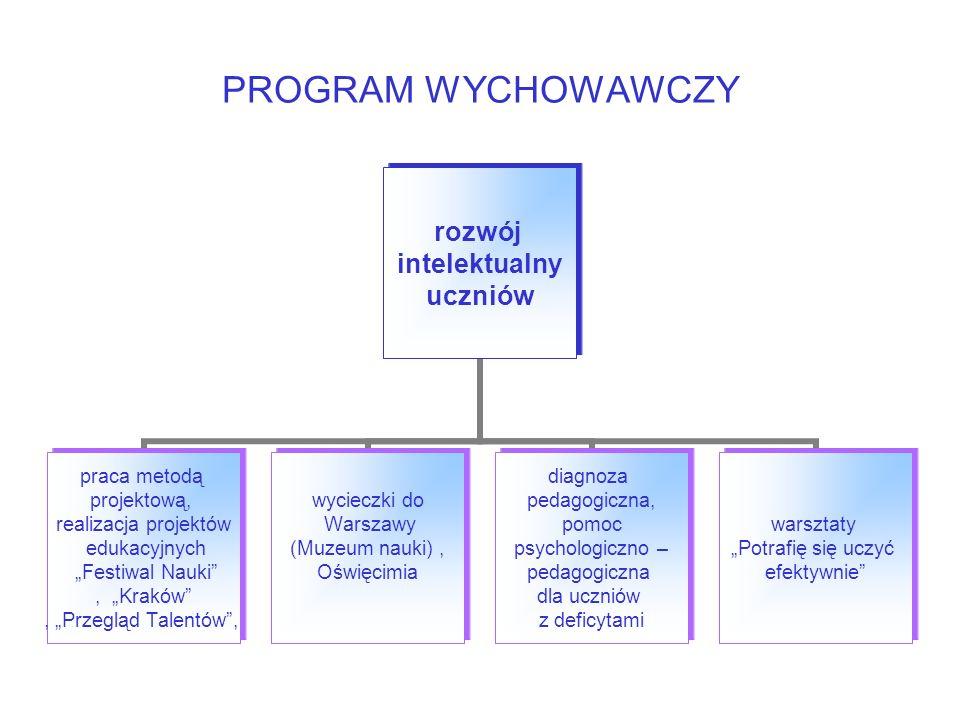 PROGRAM WYCHOWAWCZY rozwój intelektualny uczniów praca metodą projektową, realizacja projektów edukacyjnych Festiwal Nauki, Kraków, Przegląd Talentów, wycieczki do Warszawy (Muzeum nauki), Oświęcimia diagnoza pedagogiczna, pomoc psychologiczno – pedagogiczna dla uczniów z deficytami warsztaty Potrafię się uczyć efektywnie