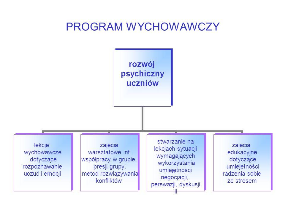 PROGRAM WYCHOWAWCZY rozwój psychiczny uczniów lekcje wychowawcze dotyczące rozpoznawanie uczuć i emocji zajęcia warsztatowe nt.