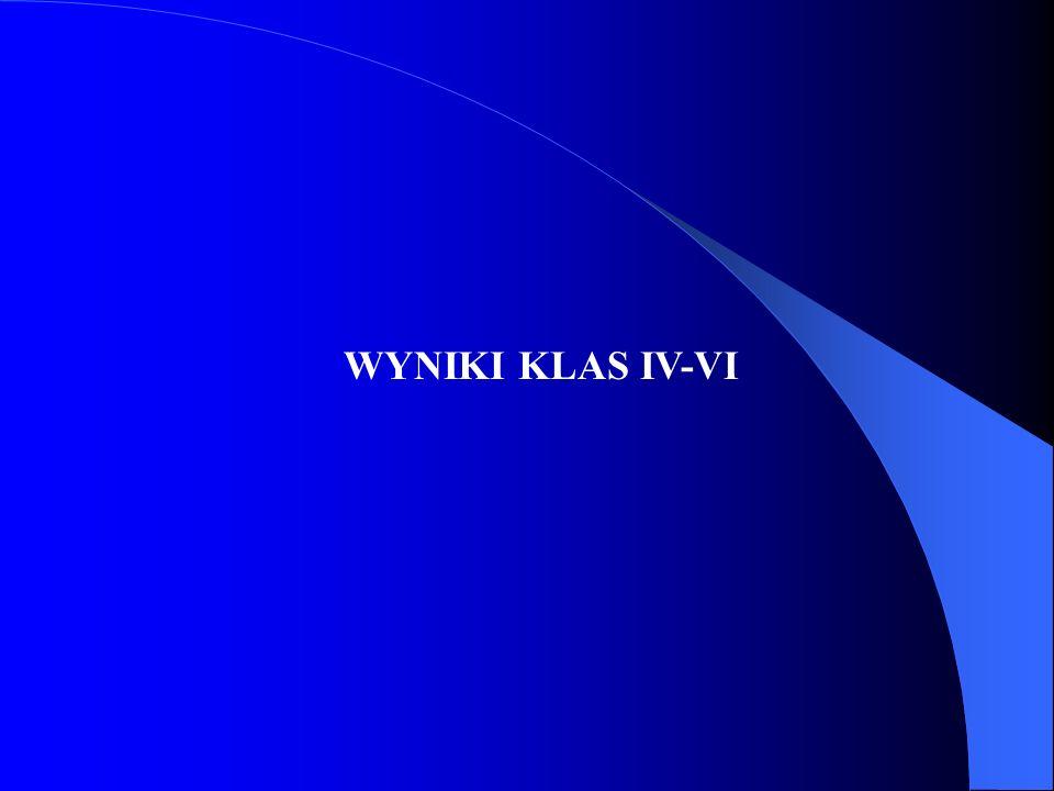 WYNIKI KLAS IV-VI