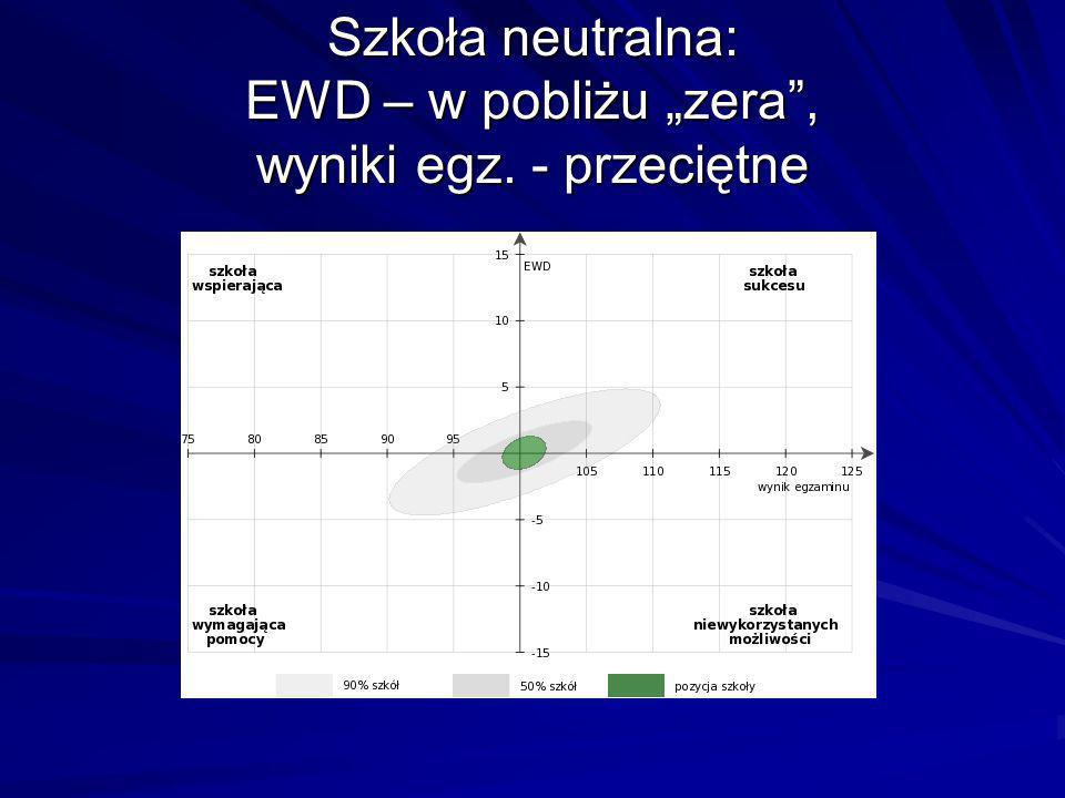 Szkoła neutralna: EWD – w pobliżu zera, wyniki egz. - przeciętne