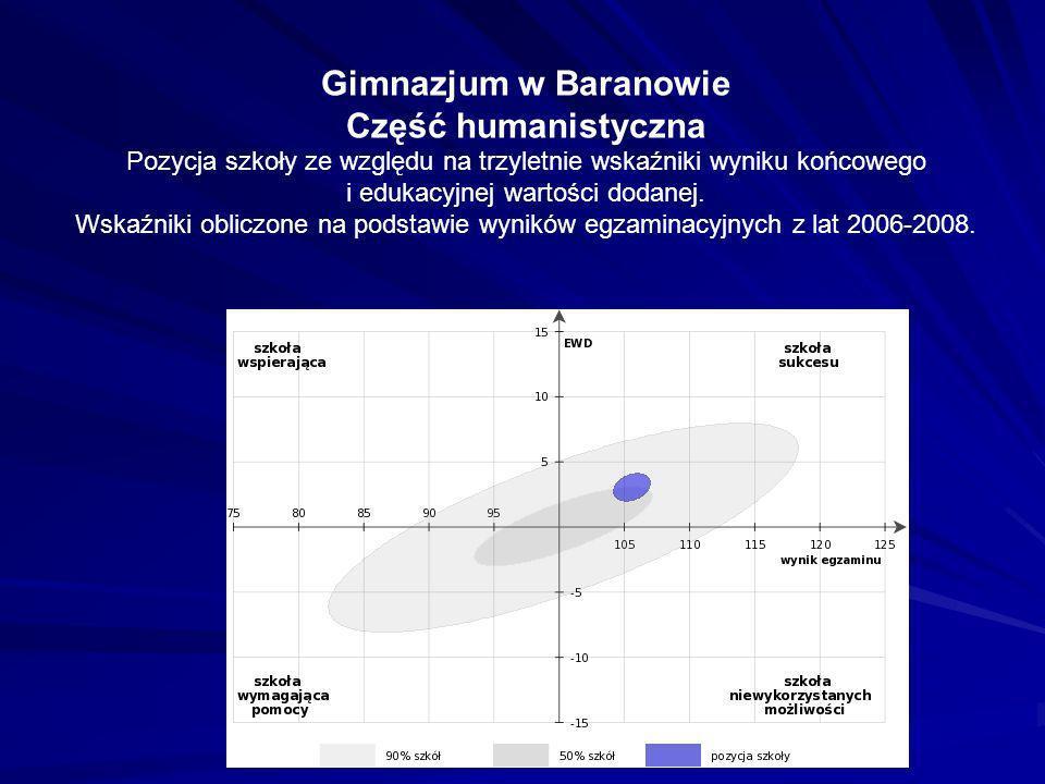 Gimnazjum w Baranowie Część humanistyczna Pozycja szkoły ze względu na trzyletnie wskaźniki wyniku końcowego i edukacyjnej wartości dodanej. Wskaźniki