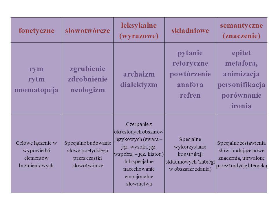 fonetycznesłowotwórcze leksykalne (wyrazowe) składniowe semantyczne (znaczenie) rym rytm onomatopeja zgrubienie zdrobnienie neologizm archaizm dialekt