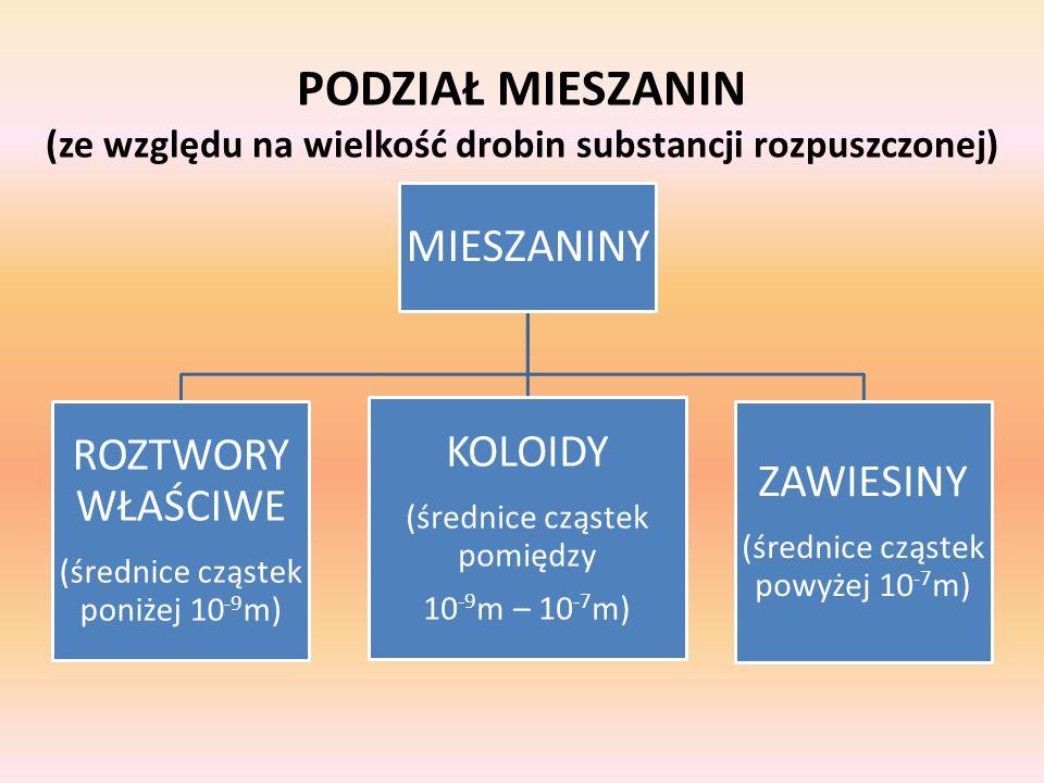 PODZIAŁ MIESZANIN (ze względu na wielkość drobin substancji rozpuszczonej) MIESZANINY ROZTWORY WŁAŚCIWE (średnice cząstek poniżej 10 -9 m) KOLOIDY (śr