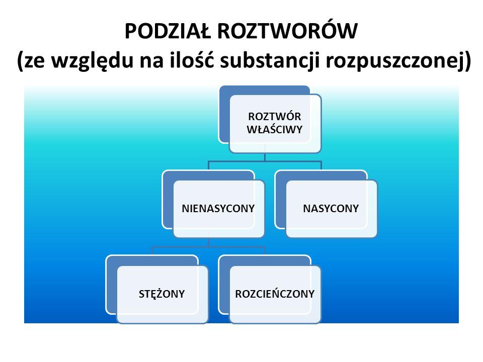 PODZIAŁ MIESZANIN (ze względu na wielkość drobin substancji rozpuszczonej) MIESZANINY ROZTWORY WŁAŚCIWE (średnice cząstek poniżej 10 -9 m) KOLOIDY (średnice cząstek pomiędzy 10 -9 m – 10 -7 m) ZAWIESINY (średnice cząstek powyżej 10 -7 m)
