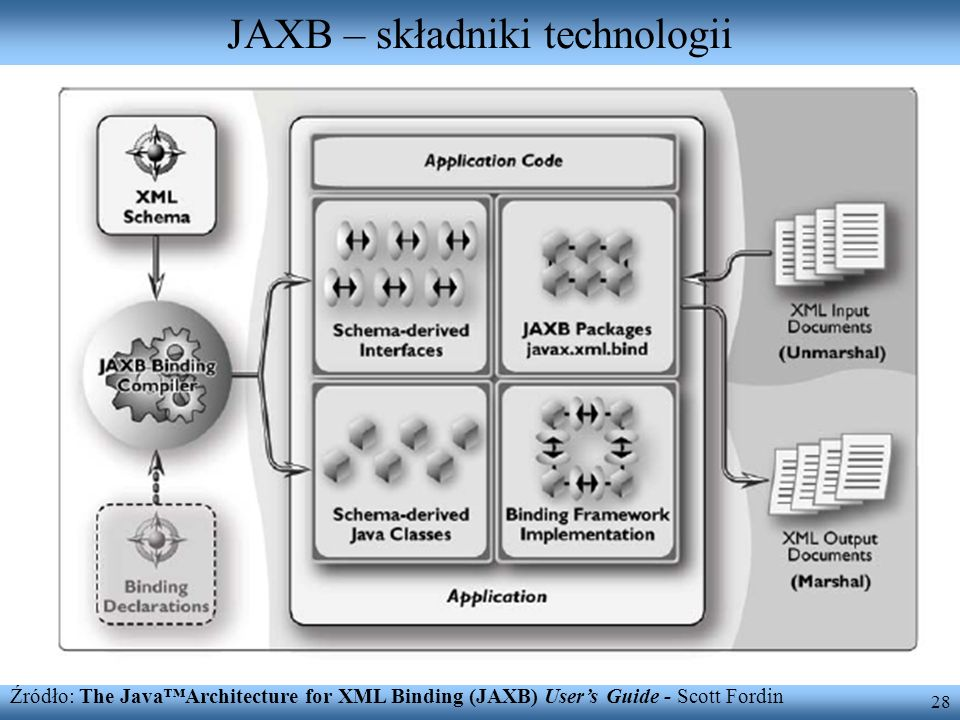 28 JAXB – składniki technologii Źródło: The JavaArchitecture for XML Binding (JAXB) Users Guide - Scott Fordin