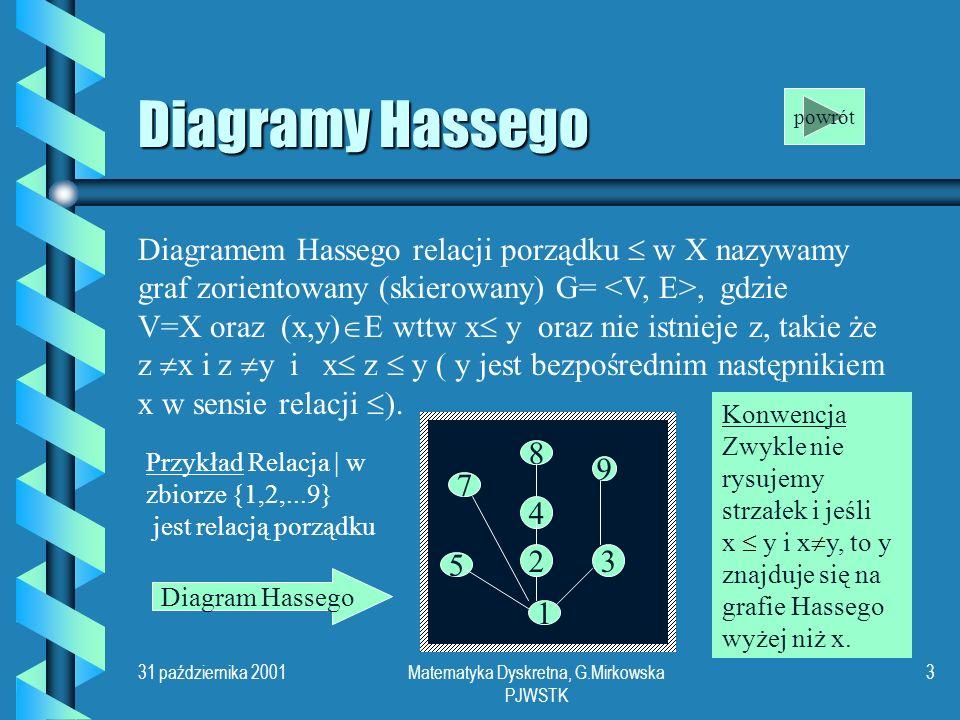 31 października 2001Matematyka Dyskretna, G.Mirkowska PJWSTK 3 Diagramy Hassego Diagramem Hassego relacji porządku w X nazywamy graf zorientowany (skierowany) G=, gdzie V=X oraz (x,y) E wttw x y oraz nie istnieje z, takie że z x i z y i x z y ( y jest bezpośrednim następnikiem x w sensie relacji ).