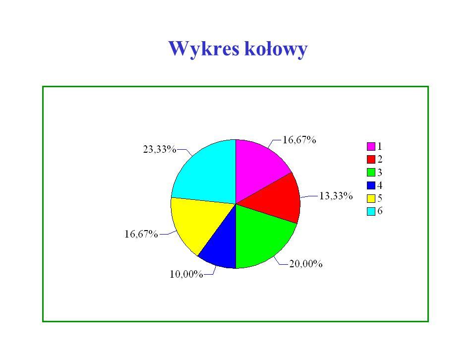 Diagram liczebności Liczba oczek