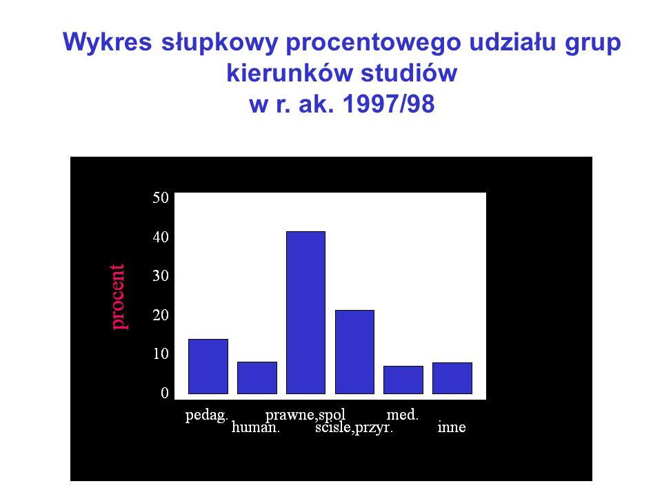 Wykres słupkowy procentowego udziału grup kierunków studiów w r. ak. 1990/91