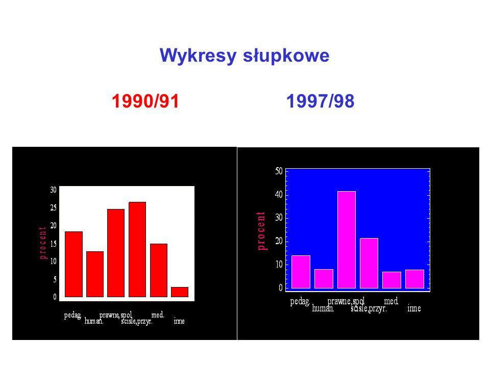 Wykres słupkowy procentowego udziału grup kierunków studiów w r. ak. 1997/98