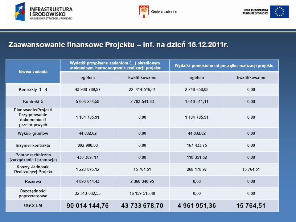 Zaawansowanie finansowe Projektu – inf. na dzień 15.12.2011r. Nazwa zadania Wydatki przypisane zadaniom (…) określonym w aktualnym harmonogramie reali