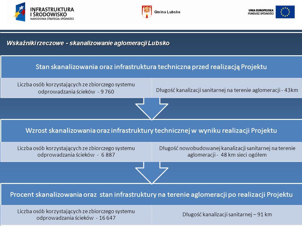 Wskaźniki rzeczowe - skanalizowanie aglomeracji Lubsko Procent skanalizowania oraz stan infrastruktury na terenie aglomeracji po realizacji Projektu L