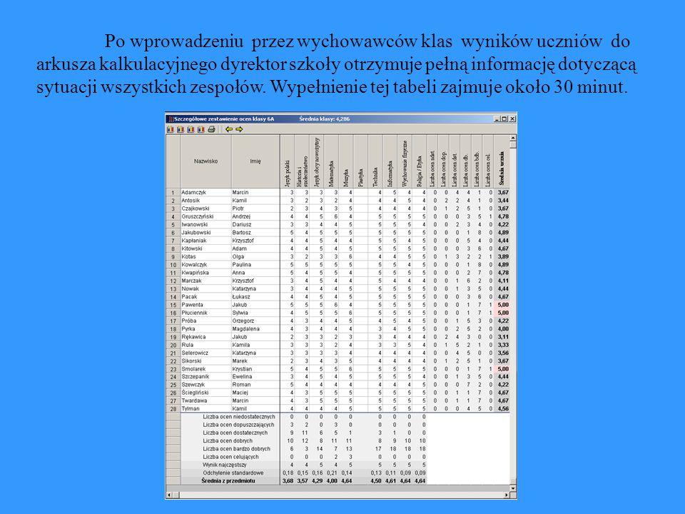 Po wprowadzeniu przez wychowawców klas wyników uczniów do arkusza kalkulacyjnego dyrektor szkoły otrzymuje pełną informację dotyczącą sytuacji wszystkich zespołów.