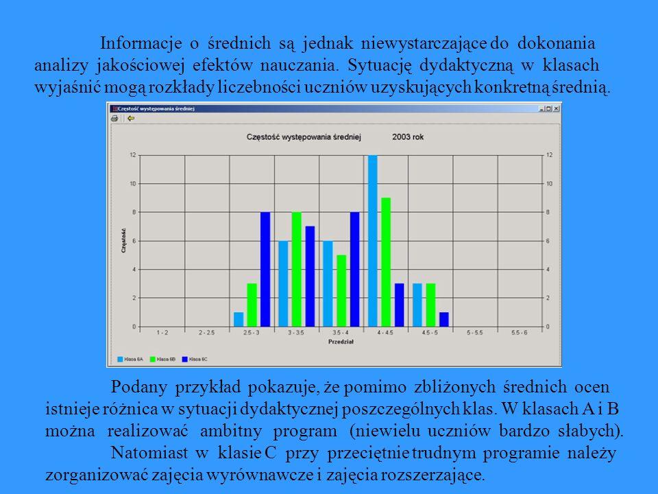 Informacje o średnich są jednak niewystarczające do dokonania analizy jakościowej efektów nauczania.