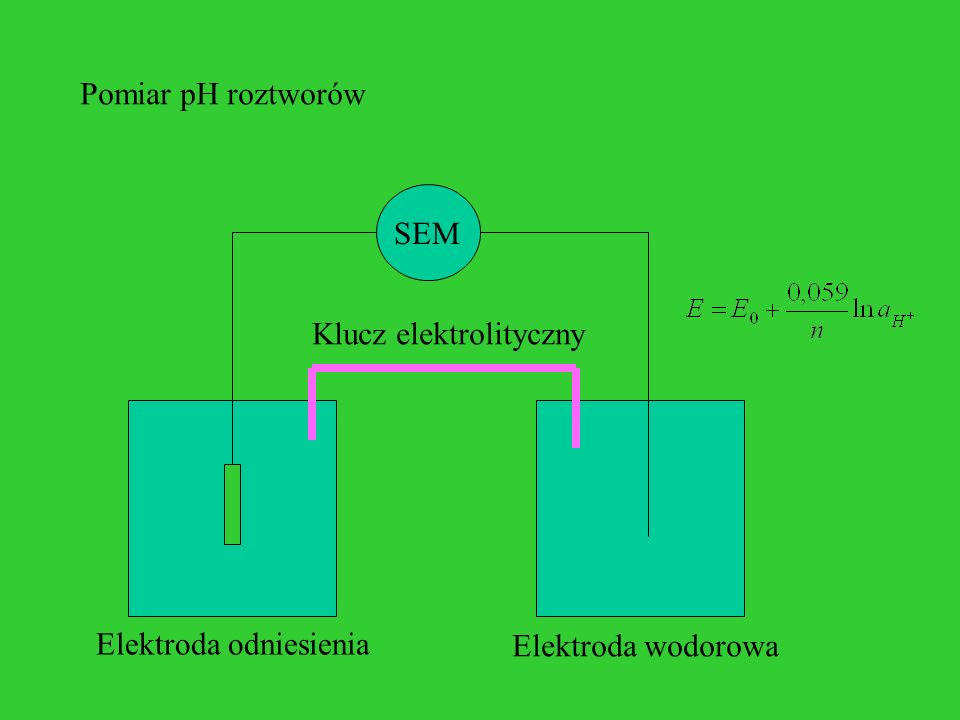 Pomiar pH roztworów SEM Elektroda odniesienia Klucz elektrolityczny Elektroda wodorowa