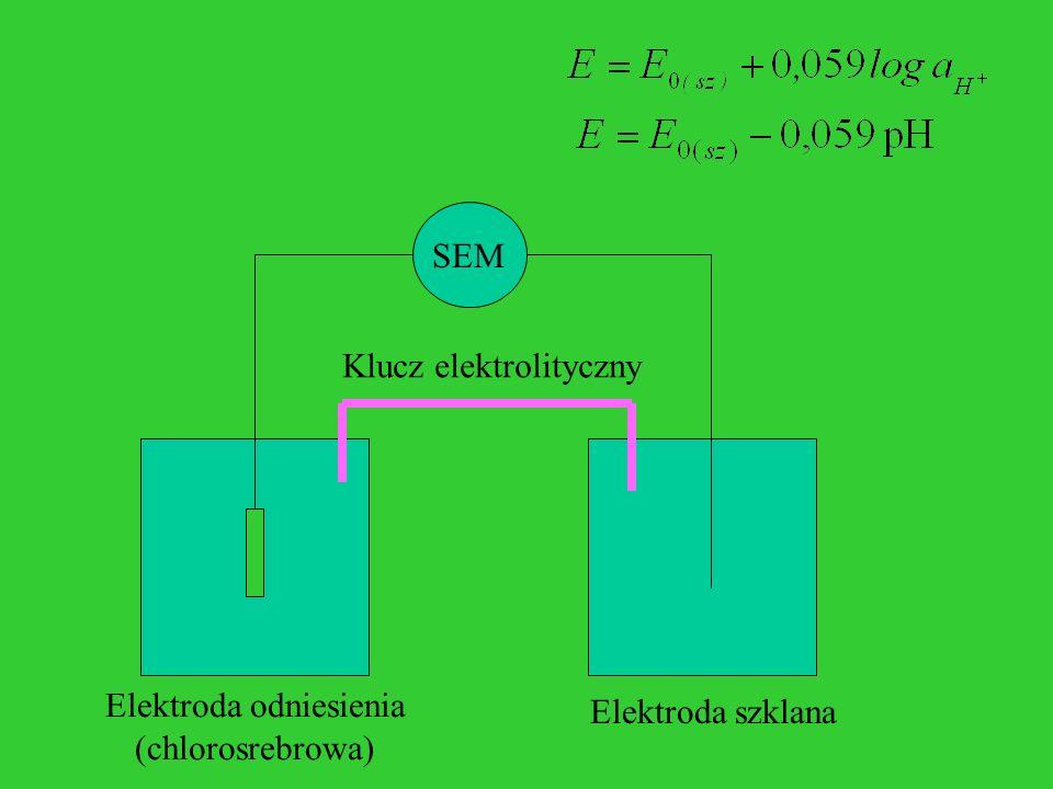 SEM Elektroda odniesienia (chlorosrebrowa) Klucz elektrolityczny Elektroda szklana