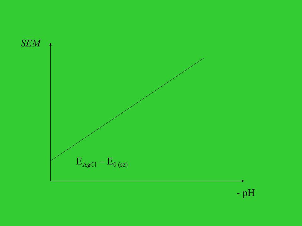 - pH SEM E AgCl – E 0 (sz)